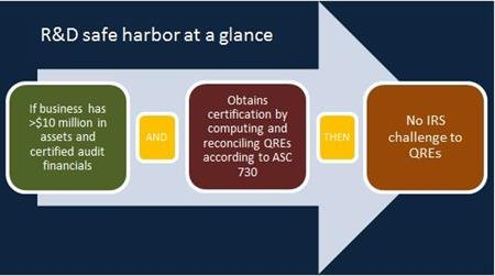 IRS safe harbor streamlines R&D credit claims for certain taxpayers