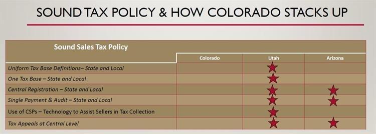 No easy answers to sales tax reform in Colorado