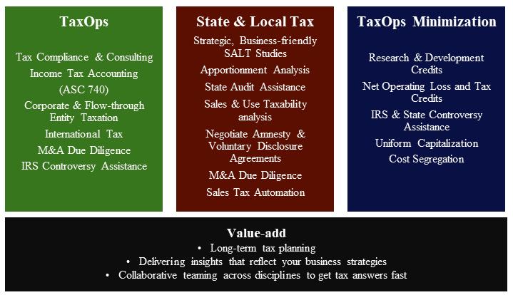 TaxOps verticals 2019 Website