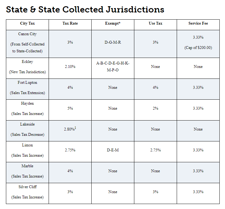Sales tax rate changes in Colorado