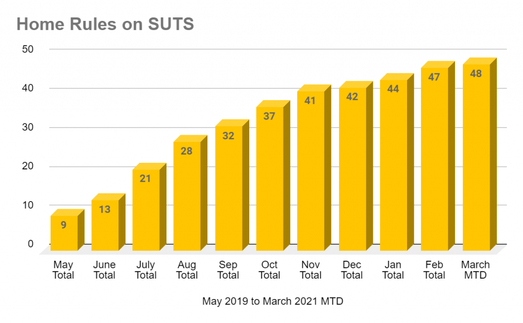 Graphic of rise in home rule signatures into Sales and Use Tax System in Colorado